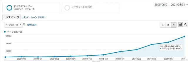 過去の僕はブログを3万PVまで伸ばした経験がありますが。
