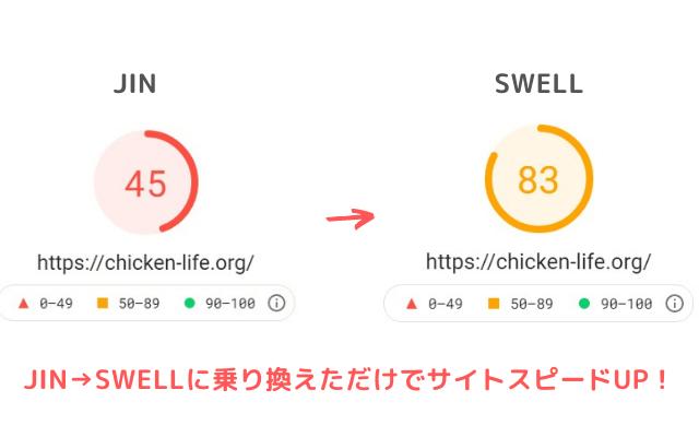 僕のもう1つのサイトはSWELLにのりかえただけでサイトスピードが爆上がりしました。