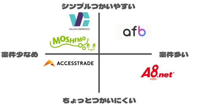 aspのポジションマップ