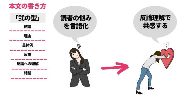 反論+反論への理解