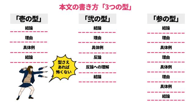 ブログ本文の書き方【3つの型】